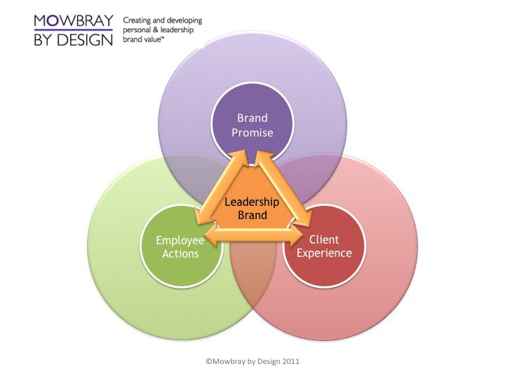 What Is Corporate Leadership Brand Mowbray By Design