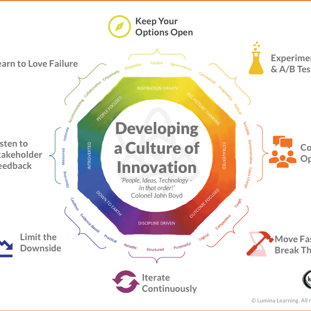 Mowbray by Design Build a Culture of Innovation